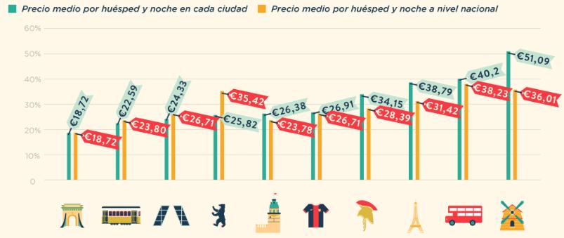 ciudades mejor precio