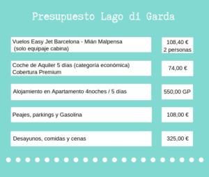 Presupuesto Viaje